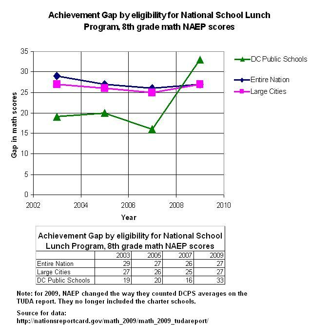 Elementary School National Curriculum: Even More On The Widening Achievement Gap!