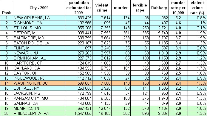 Dc crime stats have improved gfbrandenburg 39 s blog for Top ten cities in the us