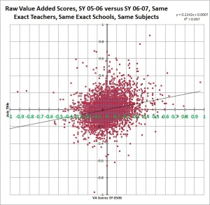 nyc raw value added scores sy 0506 versus 0607