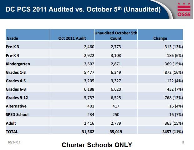 part 3 enrollment trends in dc s public schools and charter schools