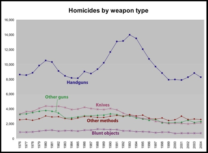 homicides by weapon type