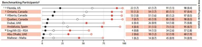 PIRLS 4th grade benchmarks for various regions