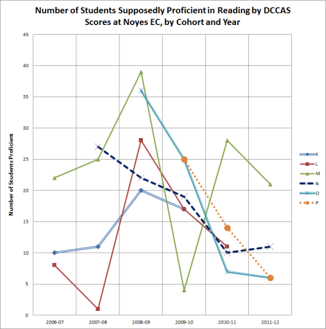num students profic in reading by cohort and year at Noyes