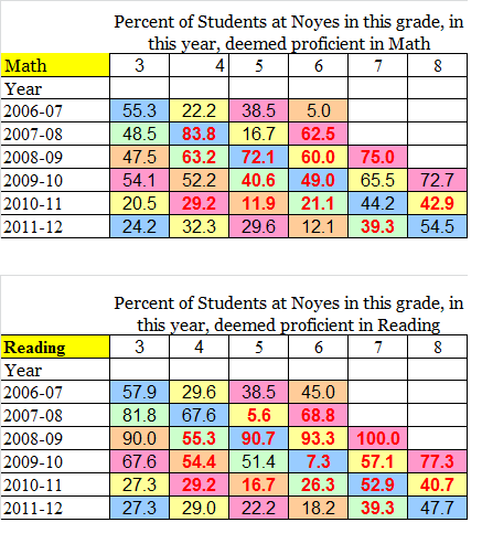 pctgs of students prof in math + reading by grade and year