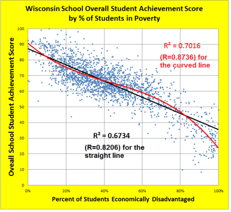 wisconsin school overall student ach score by pct of poor kids