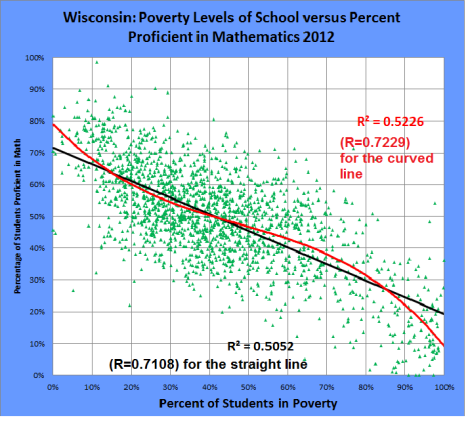 wisconsin school poverty rate versus percent of students proficient in MATH