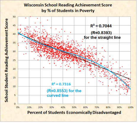 Wisconsin school READING scores by pct of poor kids
