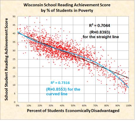 Wisconsin school READING scores by pct of poor kids