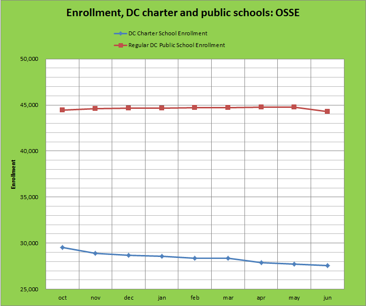 graph of dcps and charter enrollment