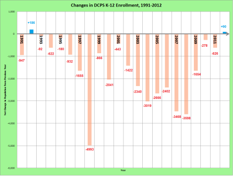 k-12 enrollment of dcps from 1991