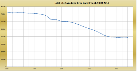 total audited dcps enrollment 1990-2012