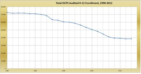 total audited dcps enrollment 1990-2012