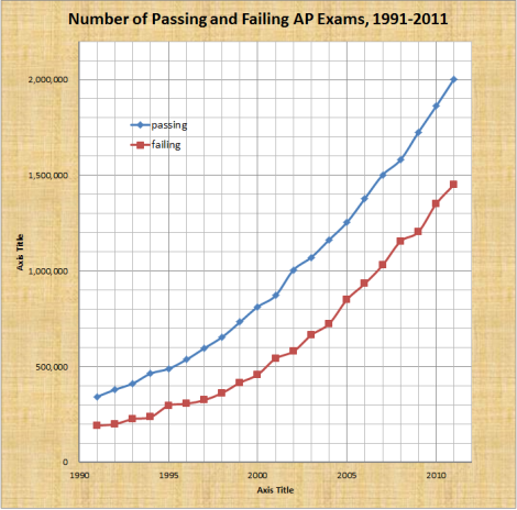 passing + failing numbers of AP exams 1991-2011