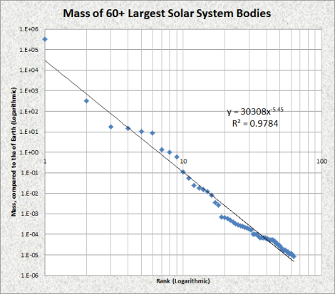 power law largest 60 solar system bodies