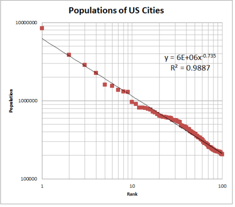 power law US cities population