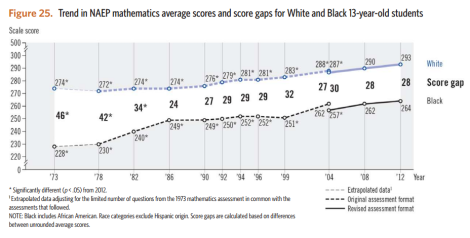 black-white ach gap 13yo math naep ltt