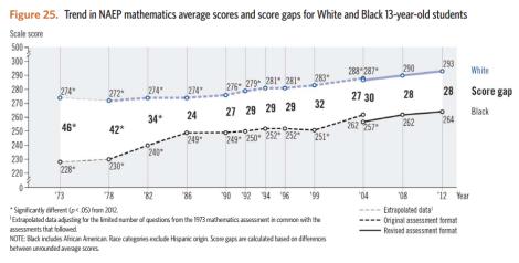 black-white ach gap 13yo math naep ltt