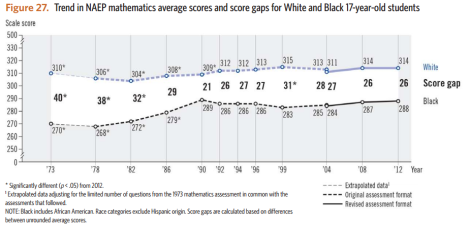 black-white ach gap 17yo math naep ltt