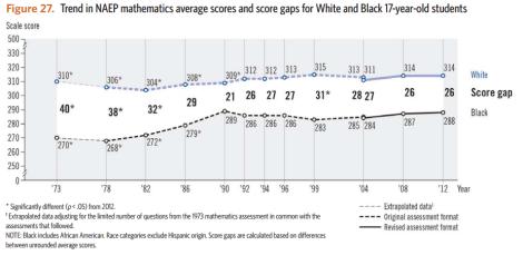 black-white ach gap 17yo math naep ltt