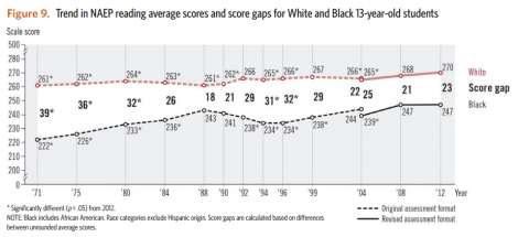 black-white ach gaps 13 year olds reading naep ltt