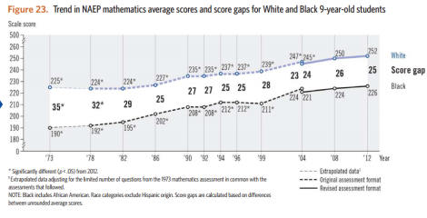 black-white ach gaps 9yo math naep ltt