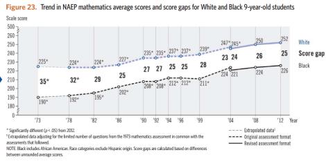 black-white ach gaps 9yo math naep ltt