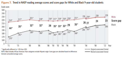 black-white reading naep ltt gaps 9 year olds