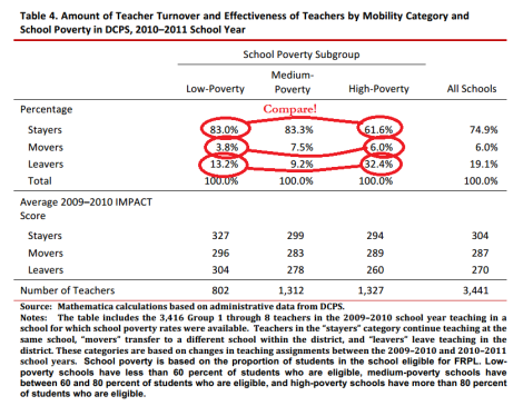 movers leavers stayers in teachers by school poverty level
