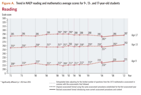 naep ltt reading 9- 13- 17- year olds 1971-2012