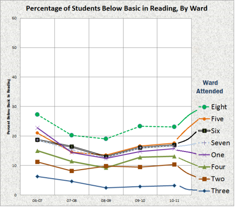 percent below basic - reading - by ward
