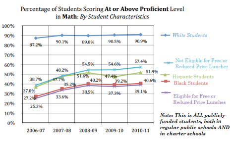 percent of students at or above prof in math by student ethnic and poverty