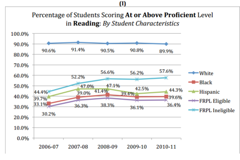 percent students at or above prof in reading by ethnicity and FRL eligibility