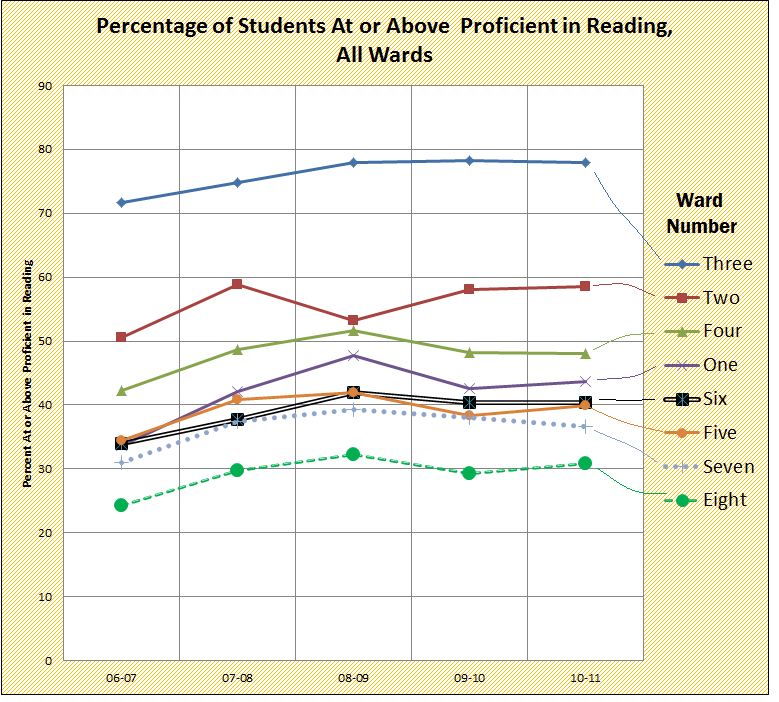 percentage of students at or above prof in reading by WARD