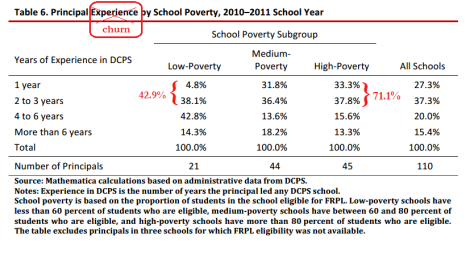 principal churn by poverty level