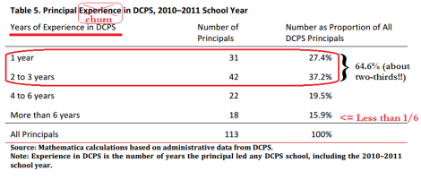 principal churn in dcps