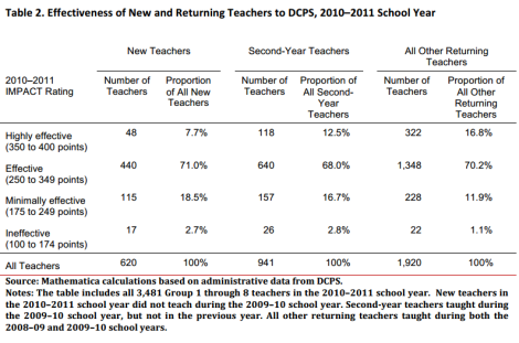 ratings for new and returning teachers - dcps - 2010-2011