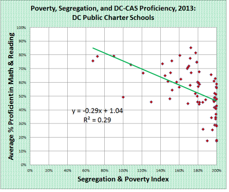 poverty seg + avge dccas prof - charter schools only
