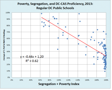 poverty seg + avge dccas prof - regular dc public schools only