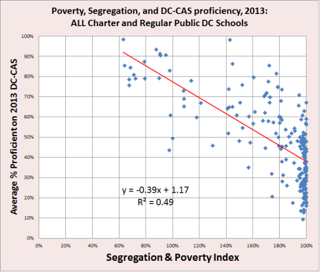 poverty segregation and average dc-cas proficiency rate - 2013
