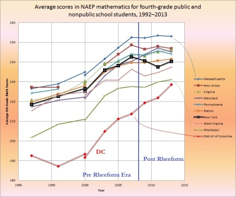 average scores in NAEP math 4th grade national by jurisdictions 1992-2013