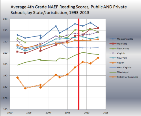 fixed aveage 4th grade reaqding naep by states 1993-2013