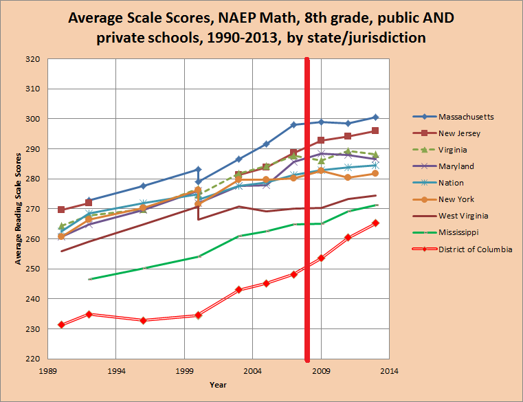 Fixed average 8th grade naep MATH scores by jurisdiction 1990-2013