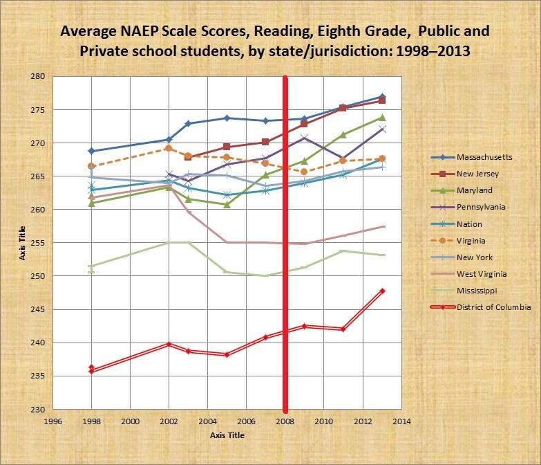 fixed average 8th grade naep reading scores by jurisdiction 1990-2013