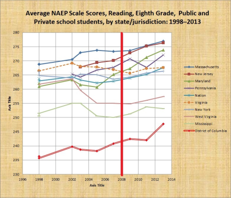 fixed average 8th grade naep reading scores by jurisdiction 1990-2013