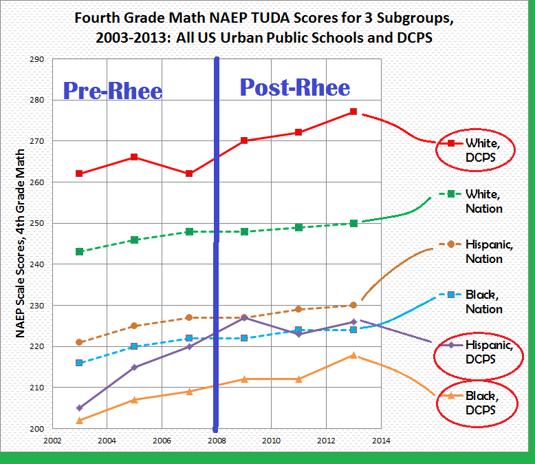 4TH GRADE math naep tuda scale scores for black, white, hisp - nation + DCPS