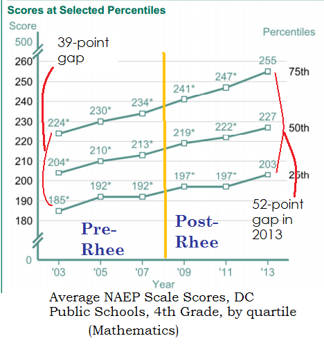 4th grade naep dcps math tuda 2003-2013 by quartile
