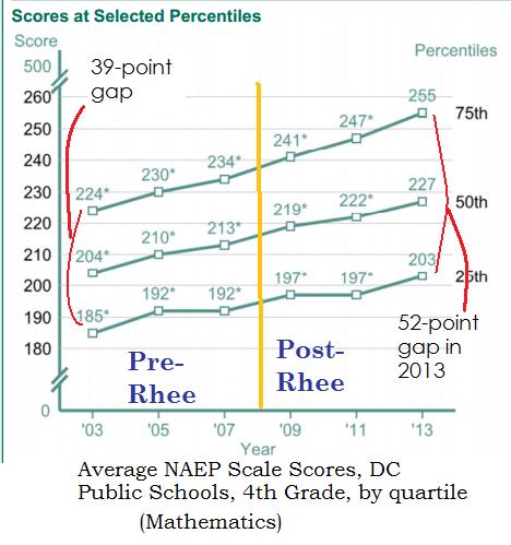 4th grade naep dcps math tuda 2003-2013 by quartile