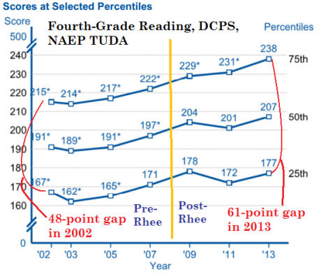 4th grade naep dcps reading tuda 2003-13 by quartile
