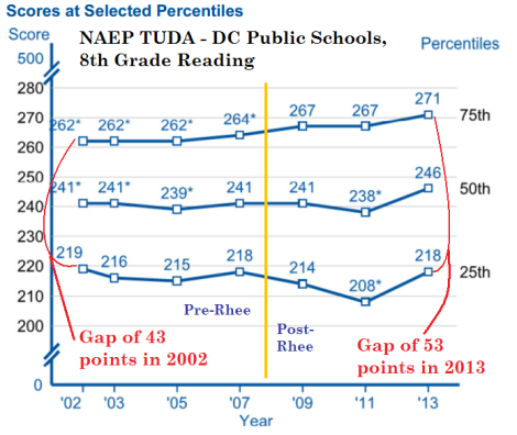 8th grade naep dcps reading tuda 2003-13 by quartile