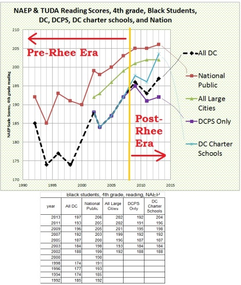 dc, dcps, dc charter, and national naep trends, 4th grade reading to 2013